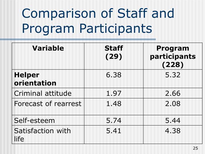 Comparison of Staff and Program Participants