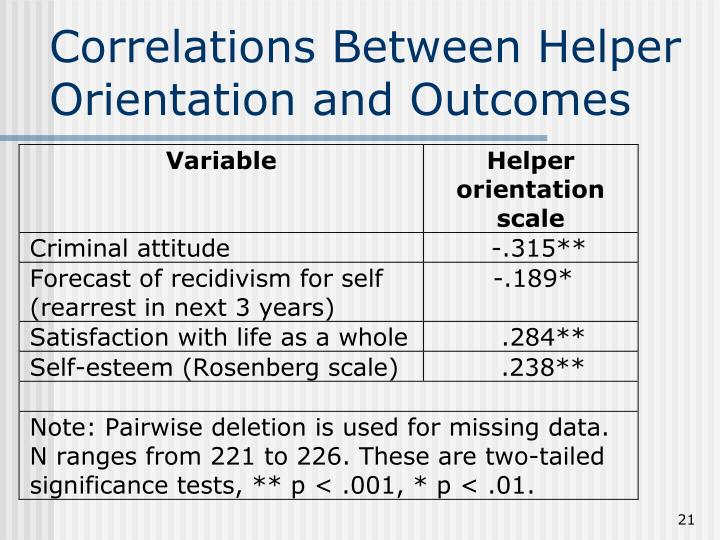 Correlations Between Helper Orientation and Outcomes