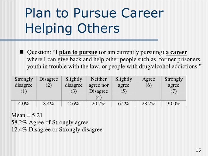 Plan to Pursue Career Helping Others