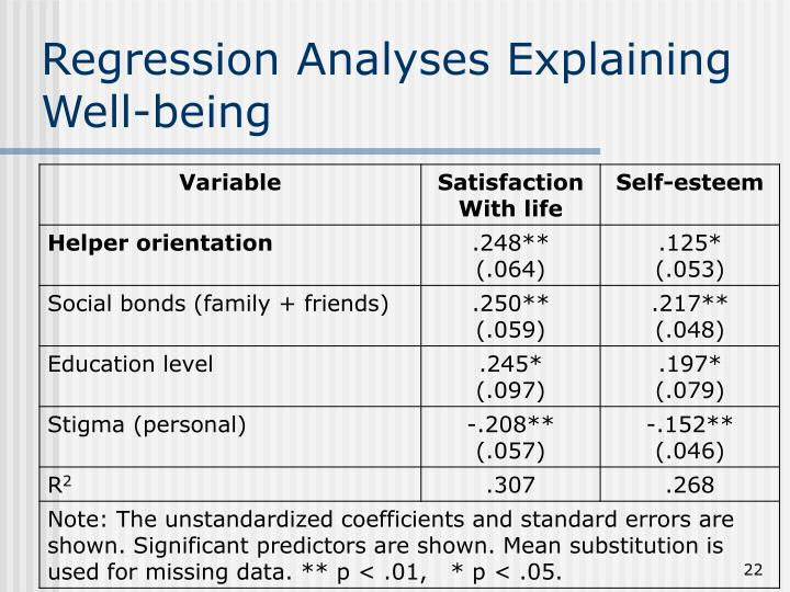 Regression Analyses Explaining Well-being