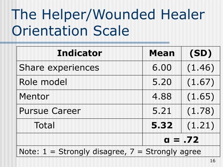The Helper/Wounded Healer Orientation Scale