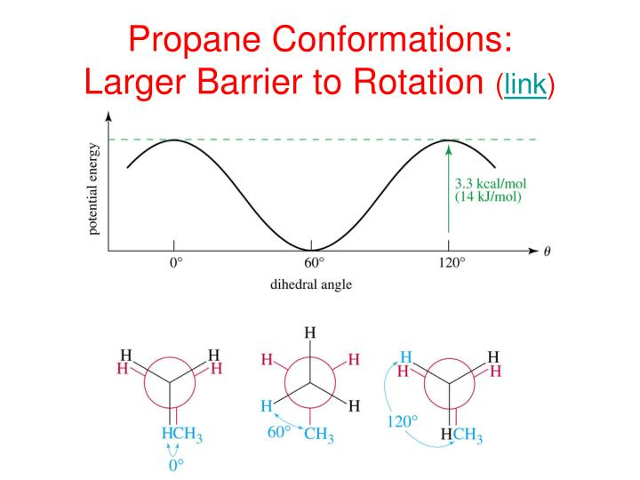 Propane Conformations: