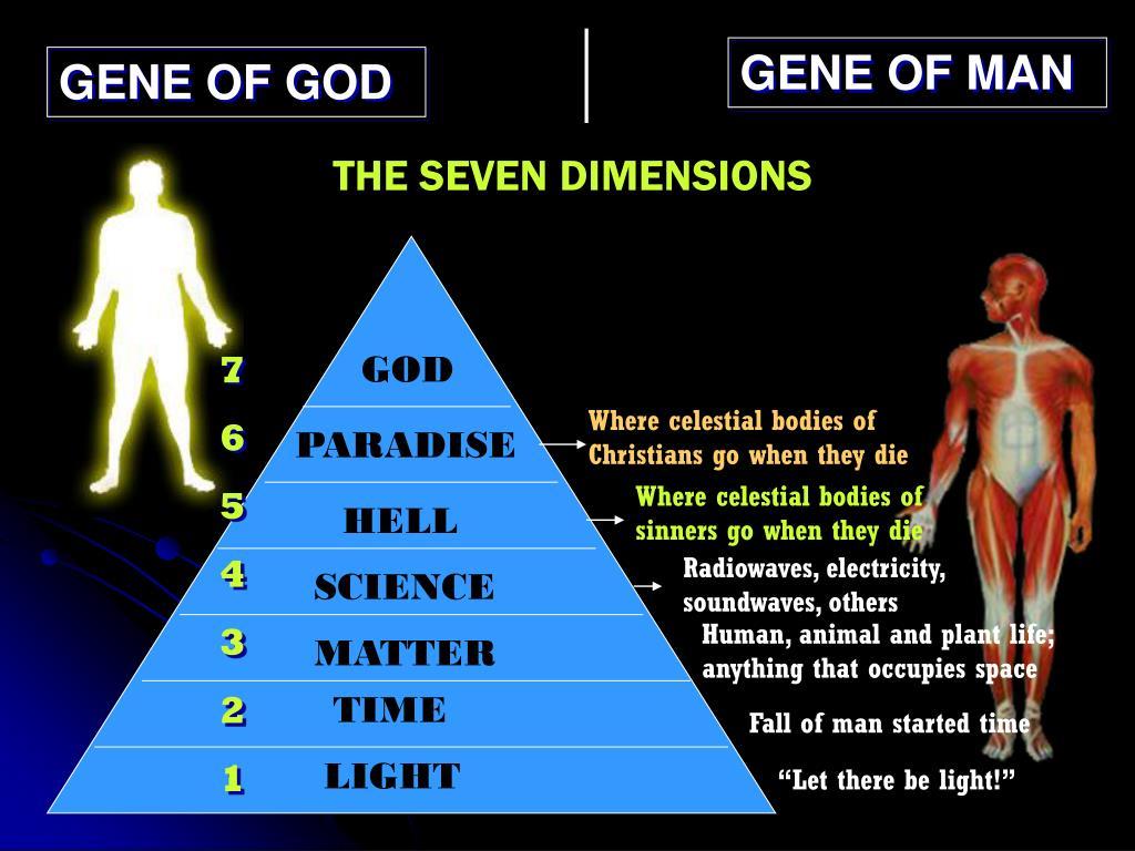 GENE OF MAN