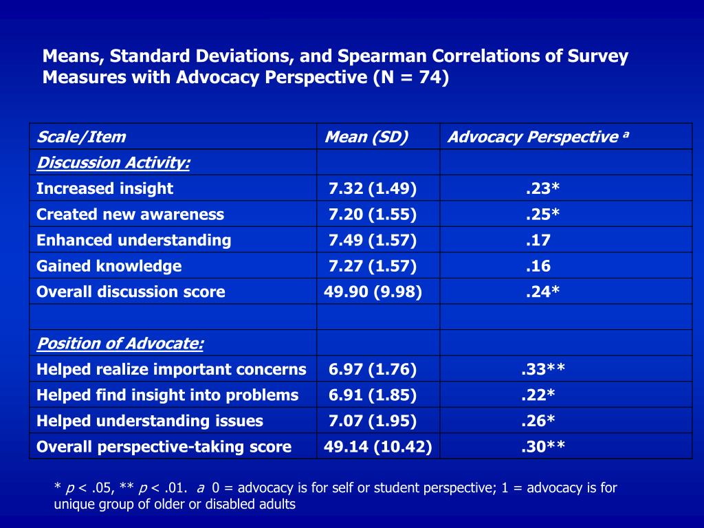 Means, Standard Deviations, and Spearman Correlations of Survey Measures with Advocacy Perspective (N = 74)