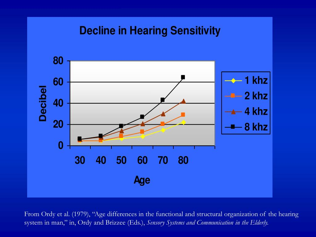 """From Ordy et al. (1979), """"Age differences in the functional and structural organization of the hearing system in man,"""" in, Ordy and Brizzee (Eds.),"""