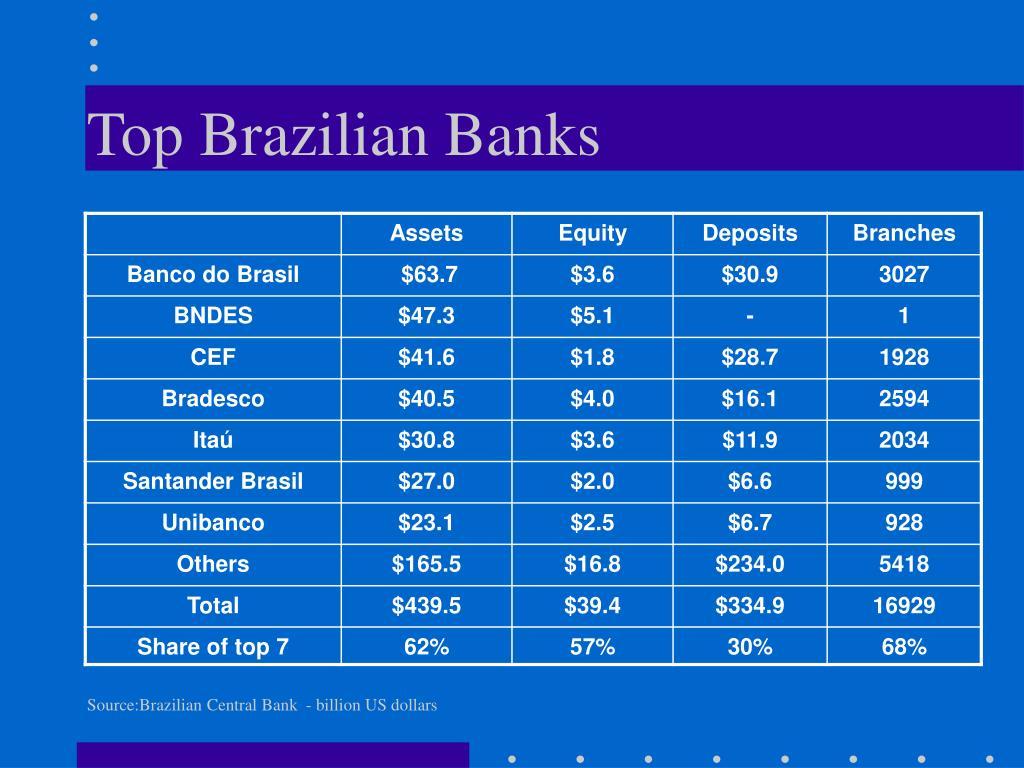 Top Brazilian Banks