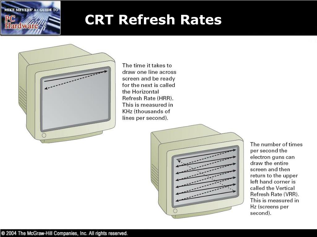 CRT Refresh Rates