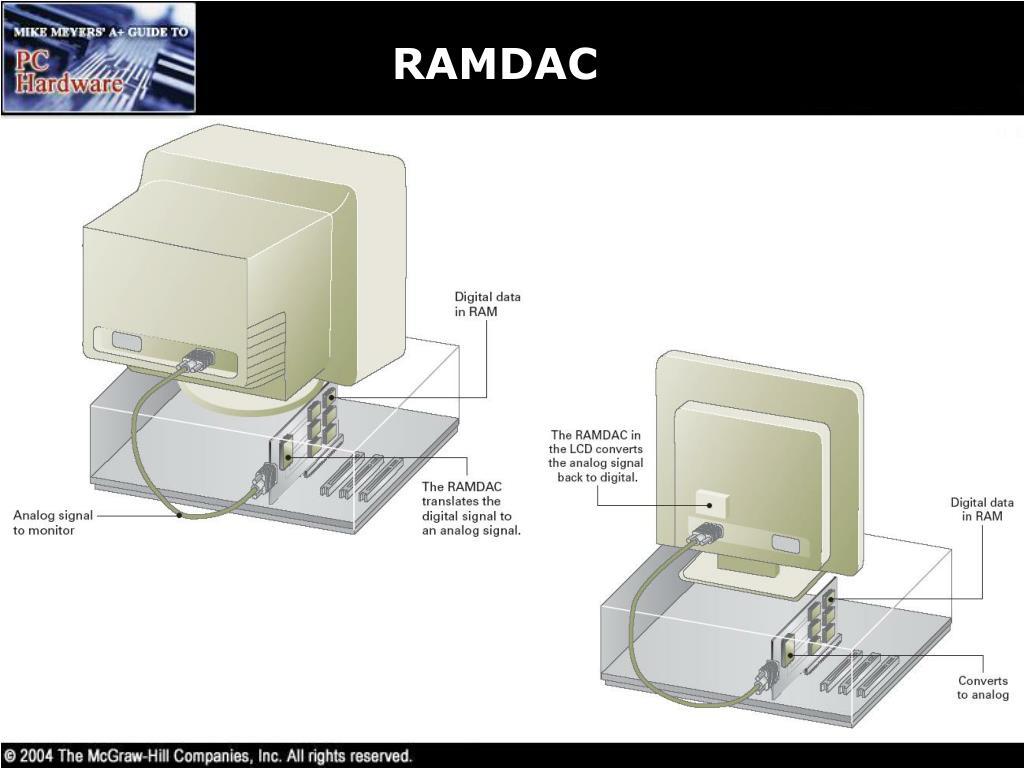 RAMDAC