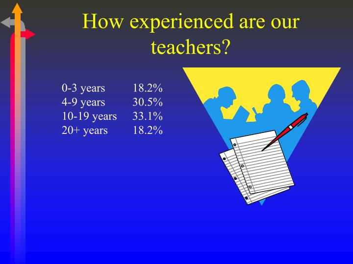 How experienced are our teachers?