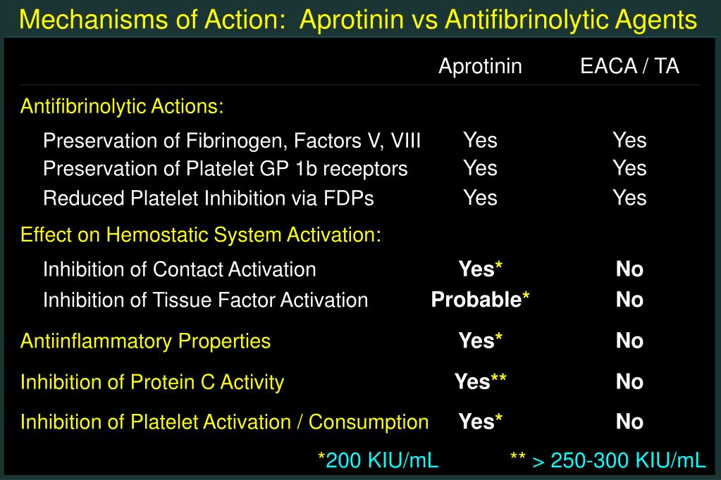 Mechanisms of Action:  Aprotinin vs Antifibrinolytic Agents