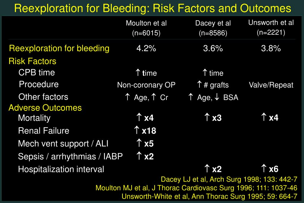 Reexploration for Bleeding: Risk Factors and Outcomes