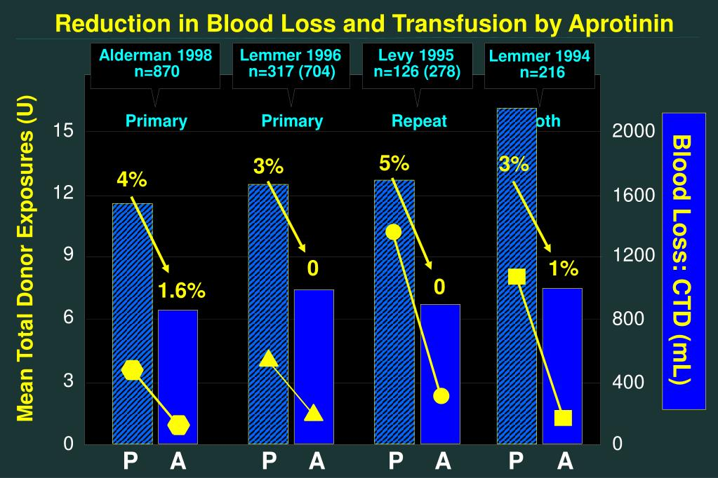 Reduction in Blood Loss and Transfusion by Aprotinin