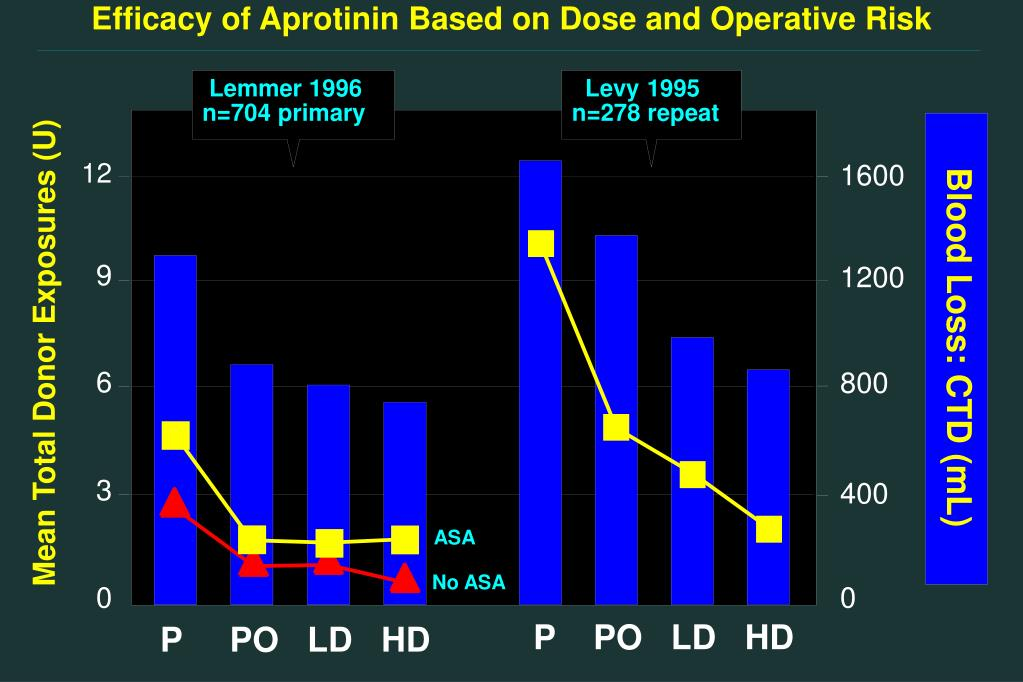 Efficacy of Aprotinin Based on Dose and Operative Risk