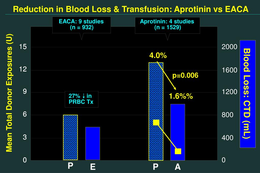 Reduction in Blood Loss & Transfusion: Aprotinin vs EACA