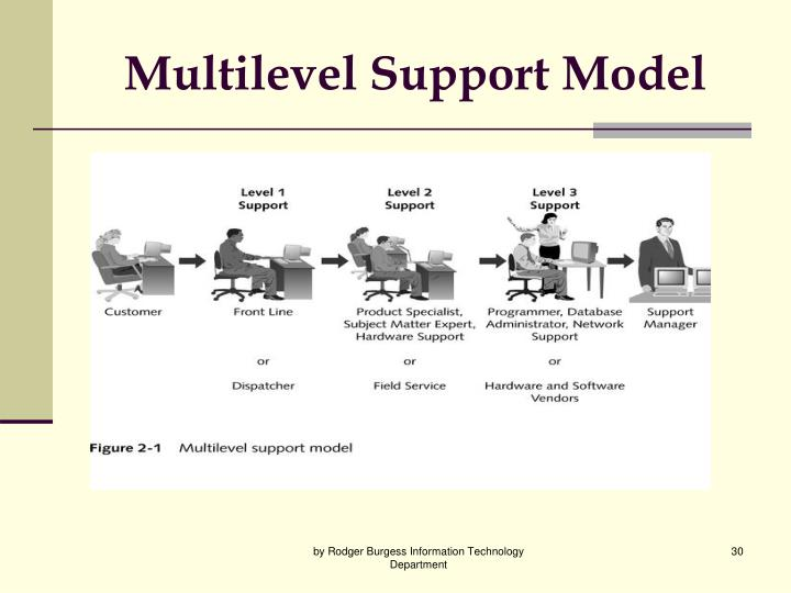 Multilevel Support Model