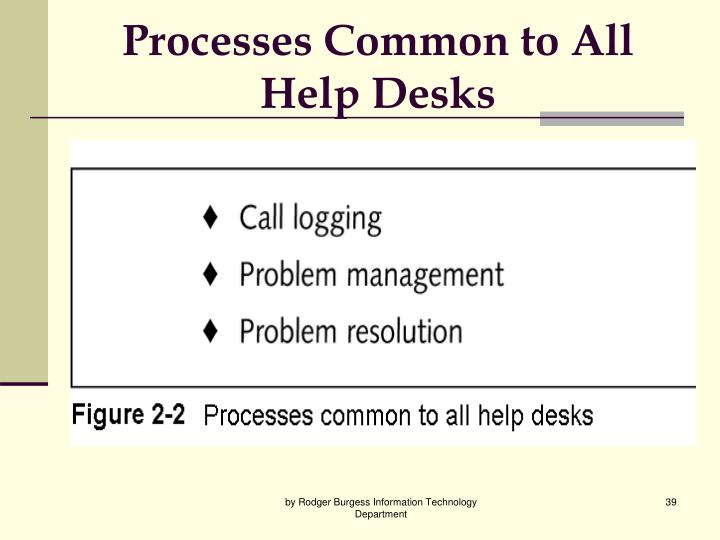 Processes Common to All