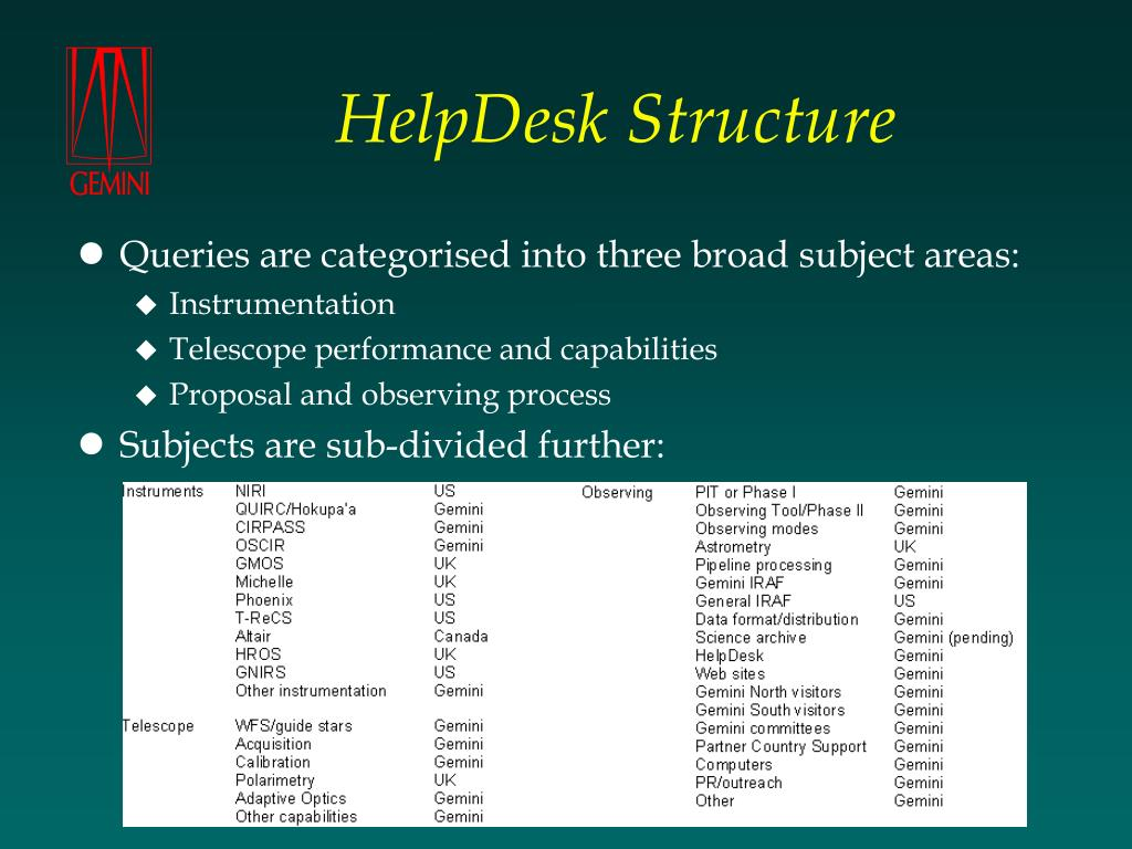 HelpDesk Structure