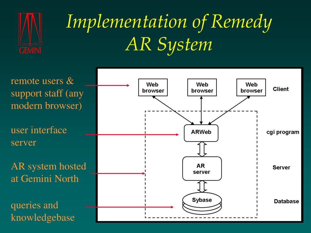 Implementation of Remedy AR System