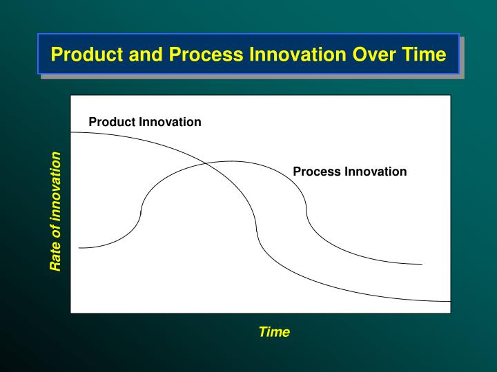 Product and Process Innovation Over Time
