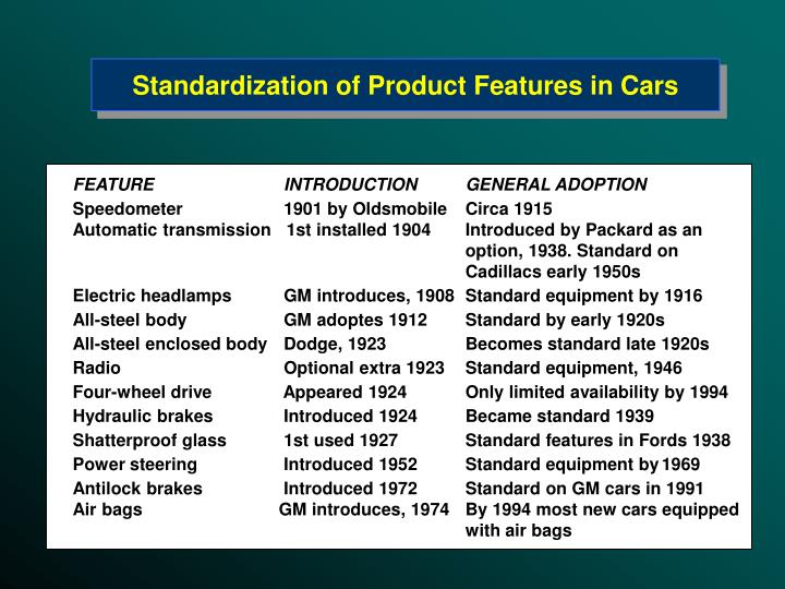 Standardization of Product Features in Cars