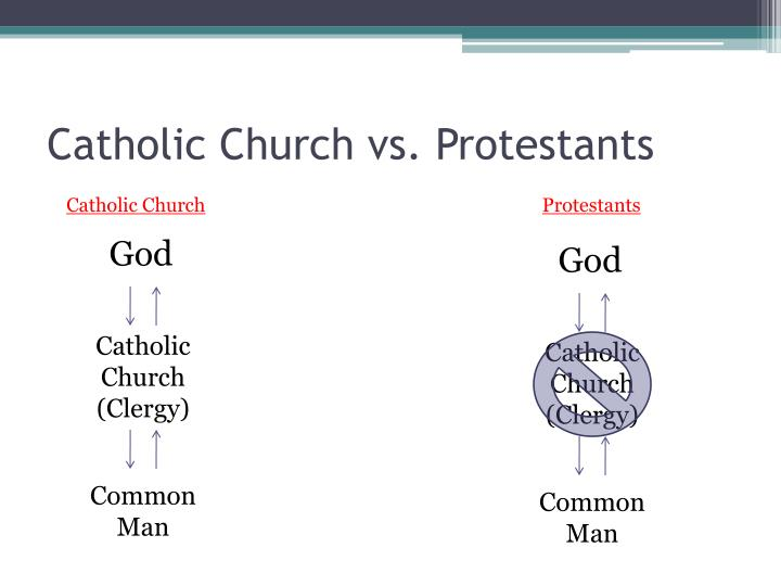 Catholic Church vs. Protestants