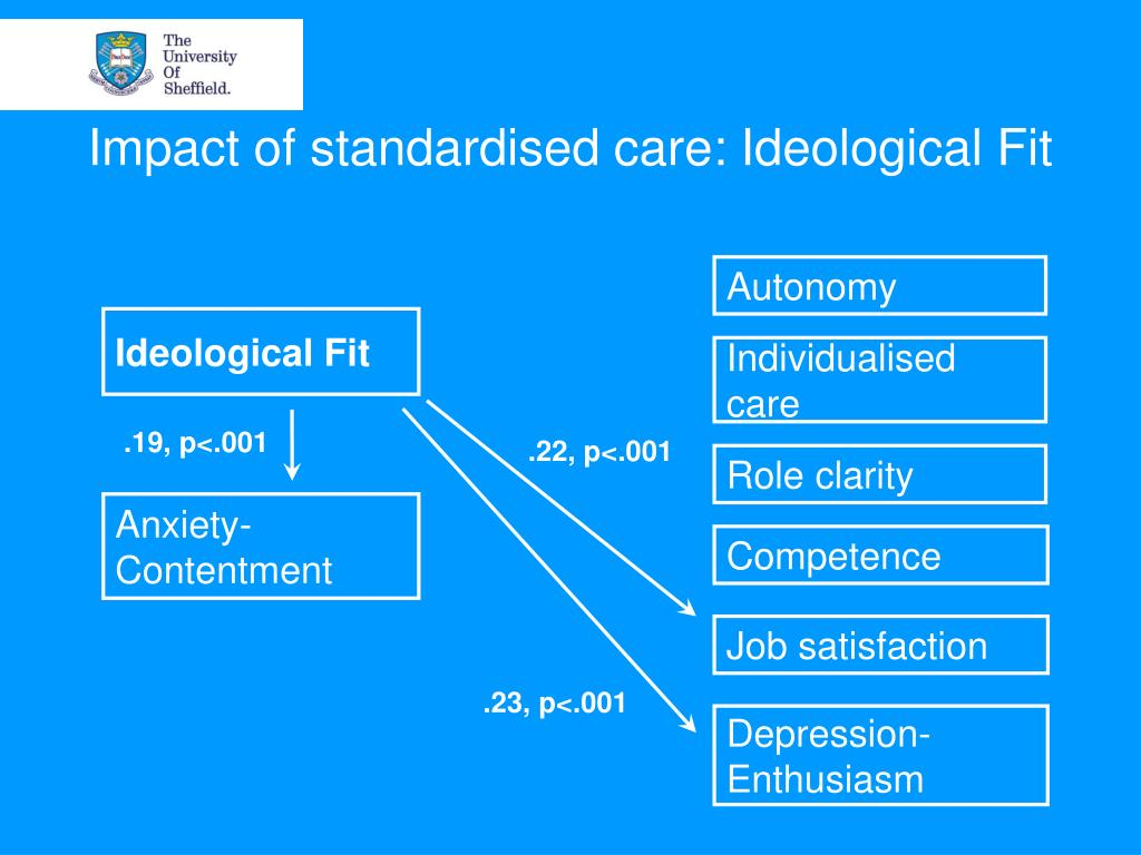 Impact of standardised care: Ideological Fit