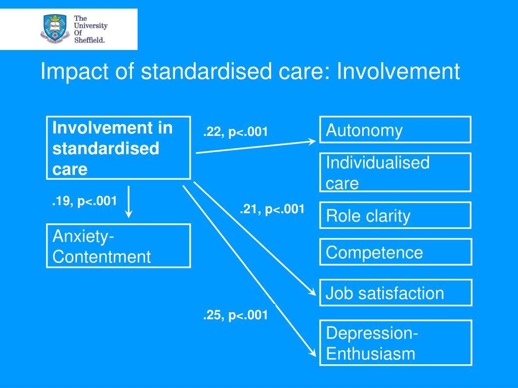 Impact of standardised care: Involvement