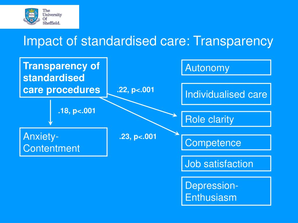 Impact of standardised care: Transparency
