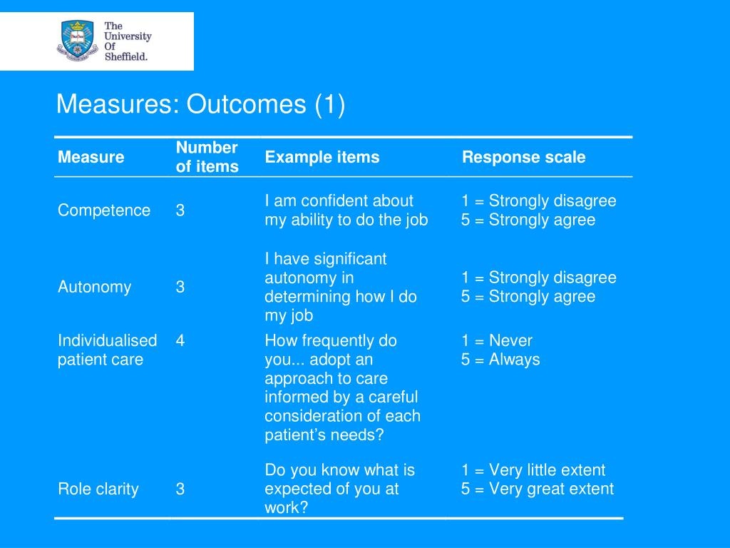 Measures: Outcomes (1)