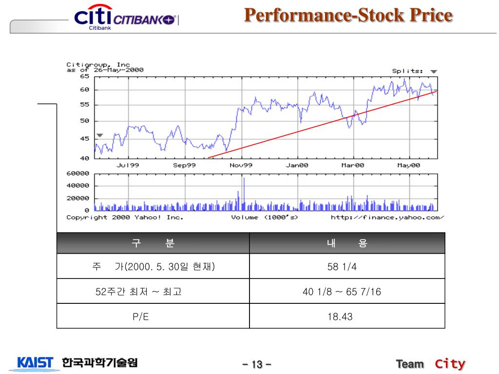 Performance-Stock Price