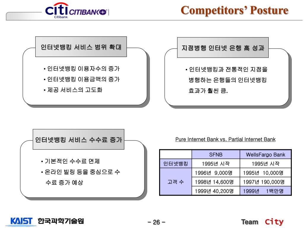 Competitors' Posture