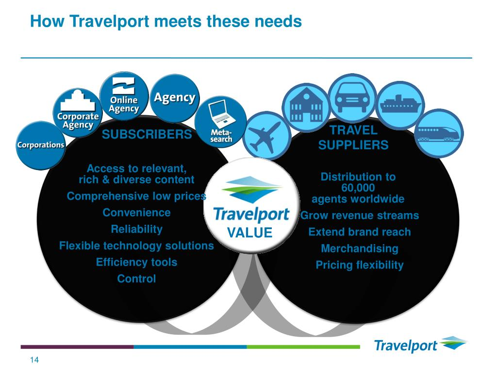 How Travelport meets these needs