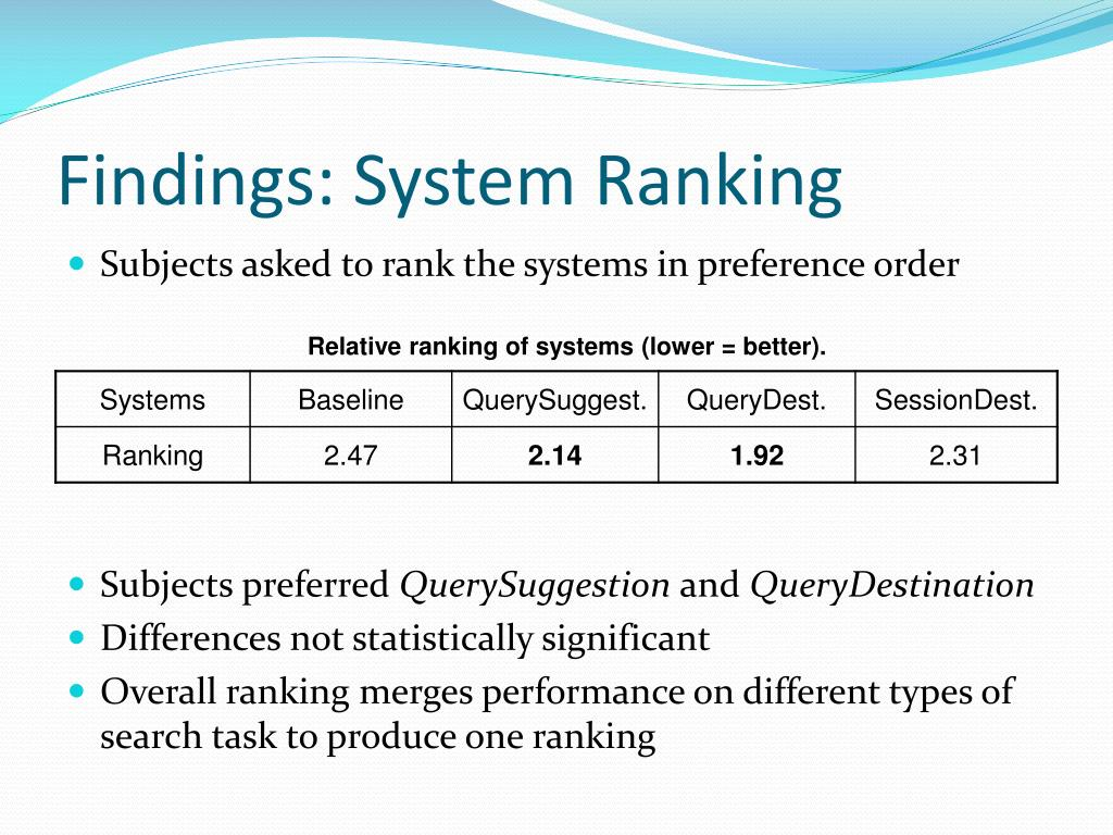 Findings: System Ranking