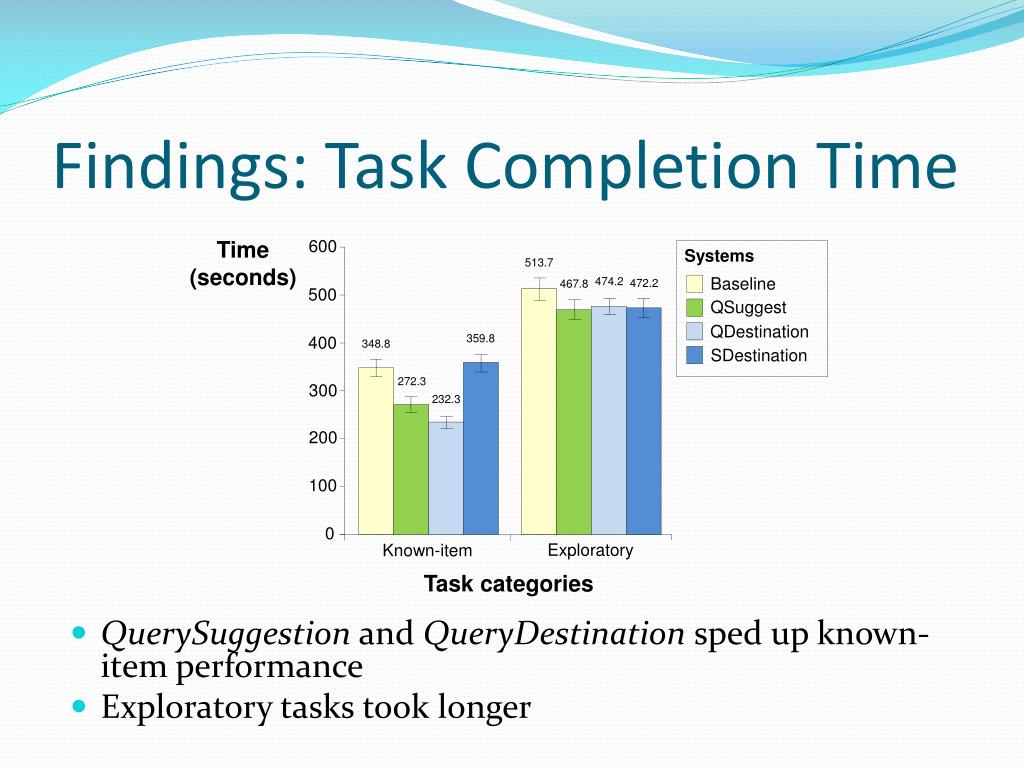 Findings: Task Completion Time