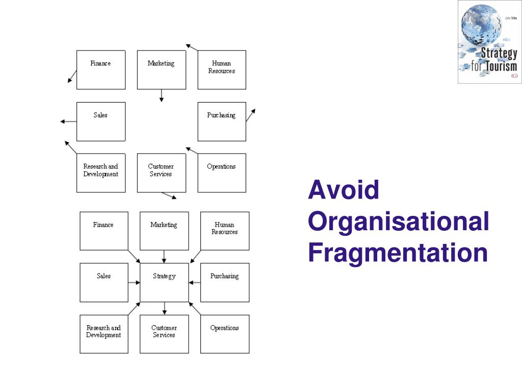 Avoid Organisational Fragmentation
