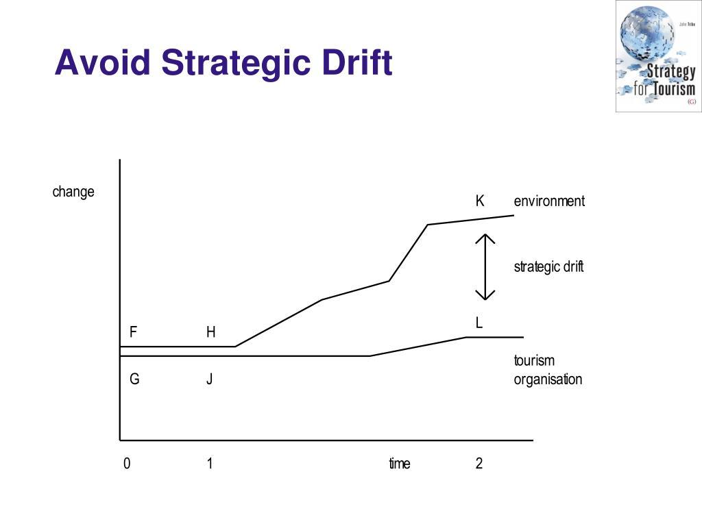 Avoid Strategic Drift