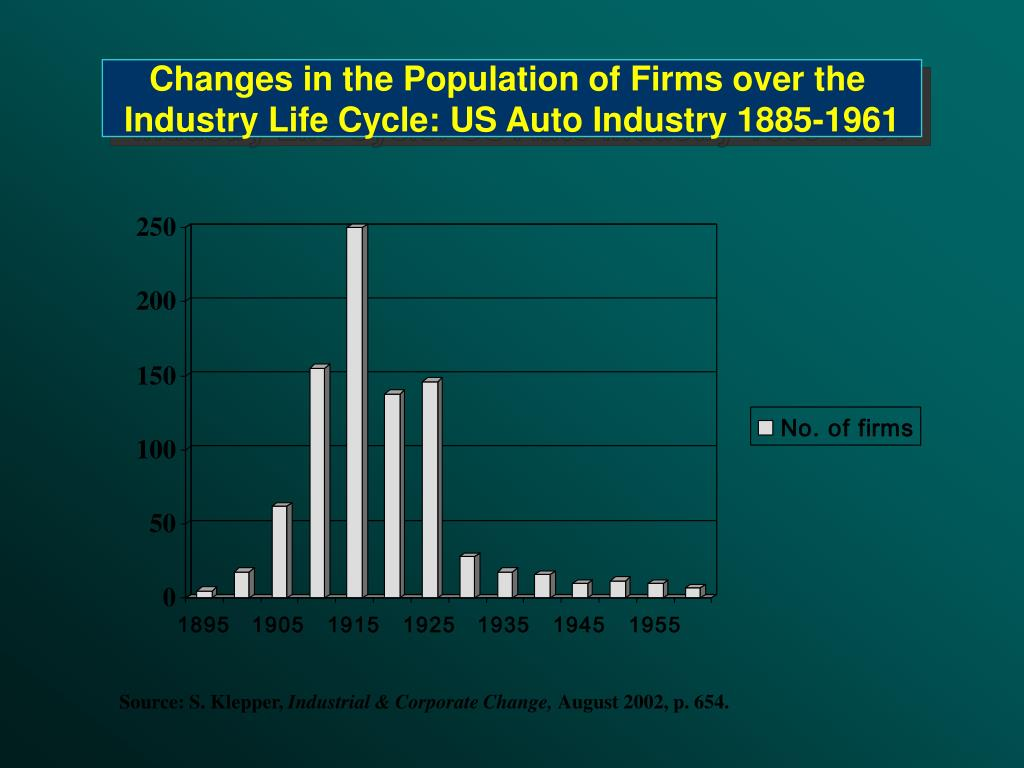 Changes in the Population of Firms over the
