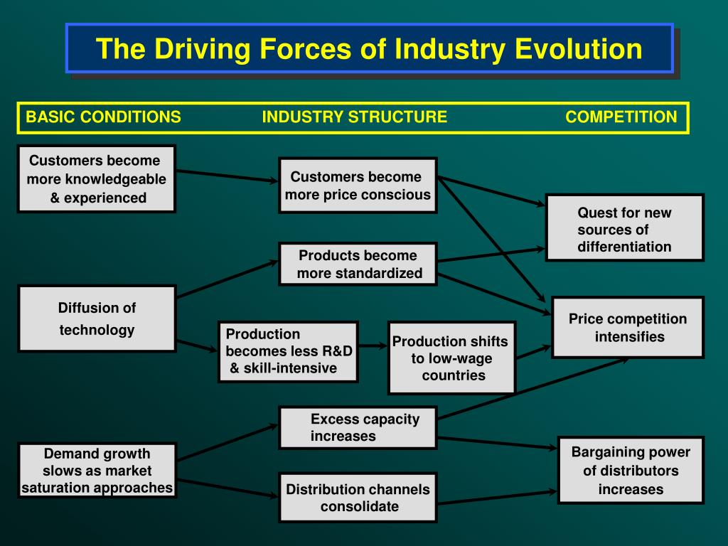 The Driving Forces of Industry Evolution