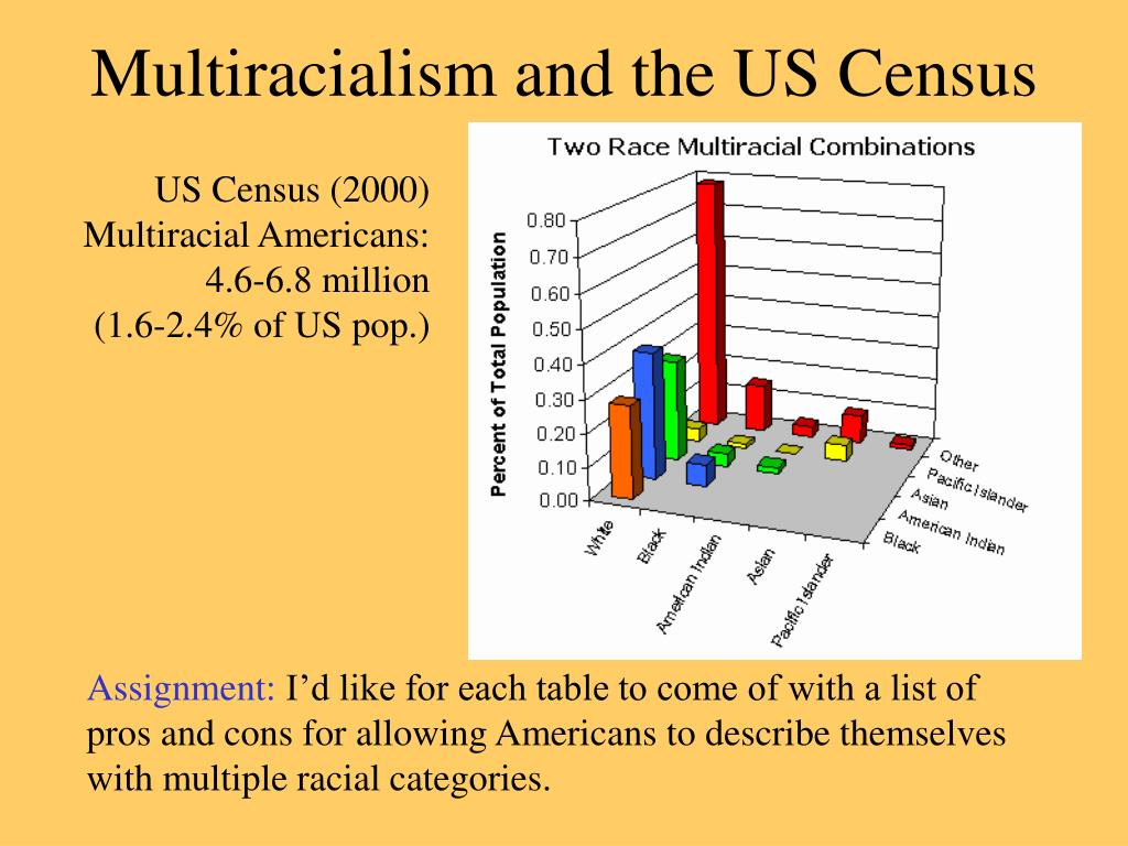 Multiracialism and the US Census