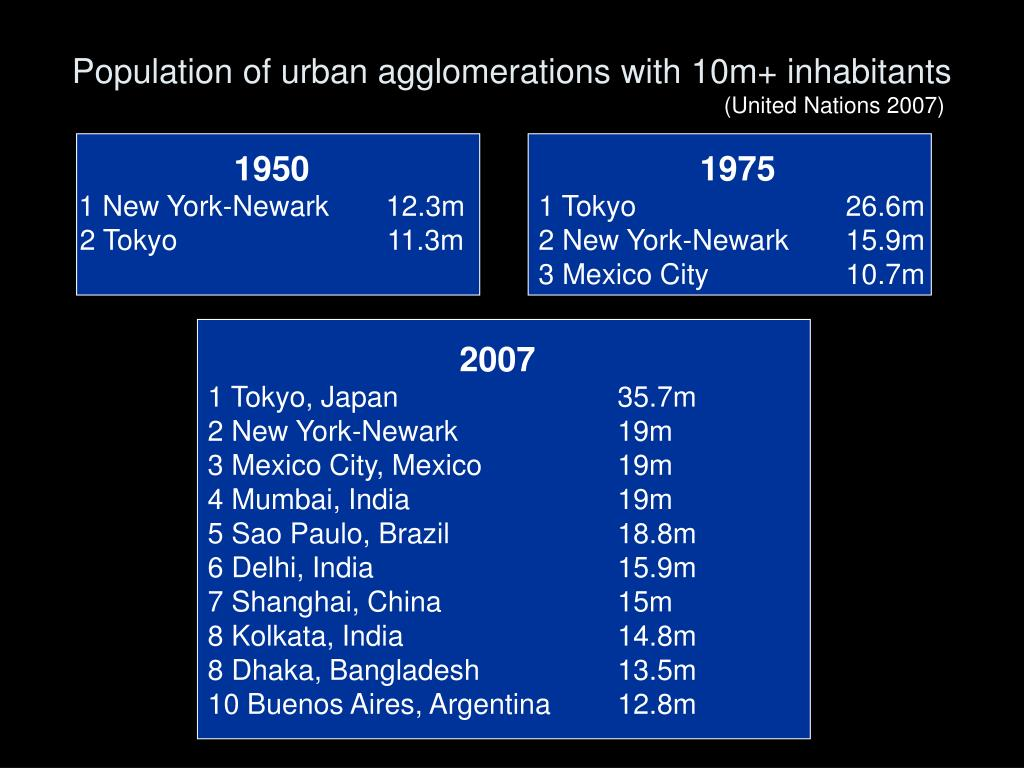 Population of urban agglomerations with 10m+ inhabitants