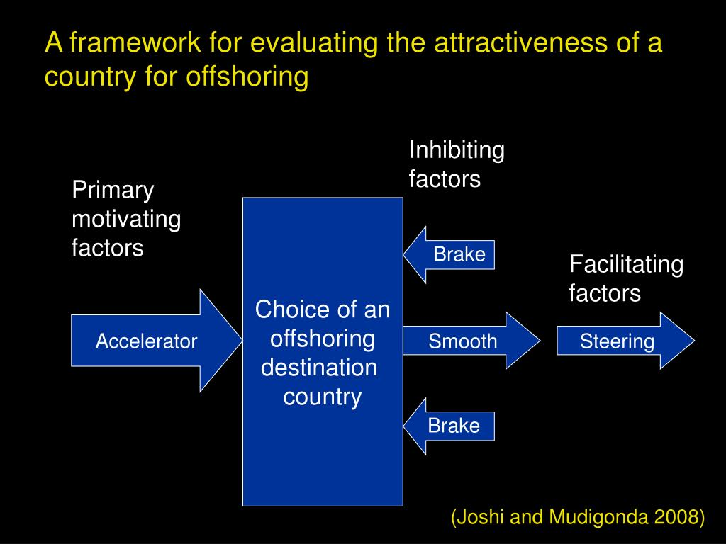 A framework for evaluating the attractiveness of a