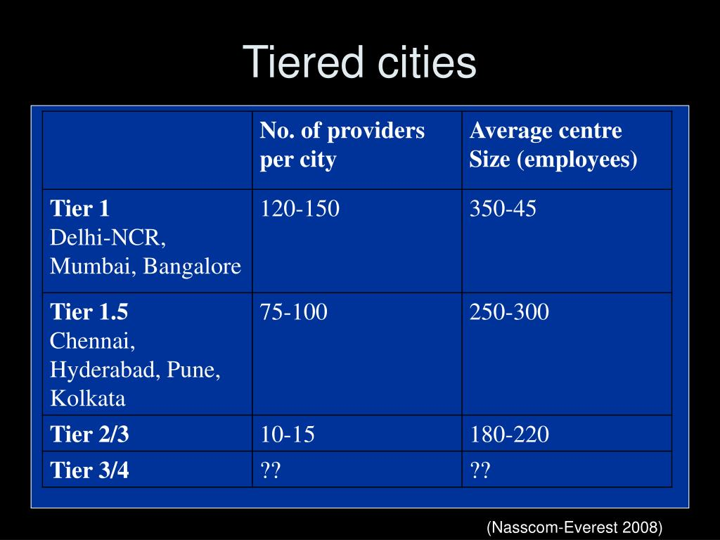 Tiered cities