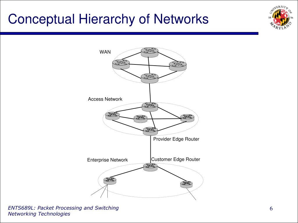 Conceptual Hierarchy of Networks