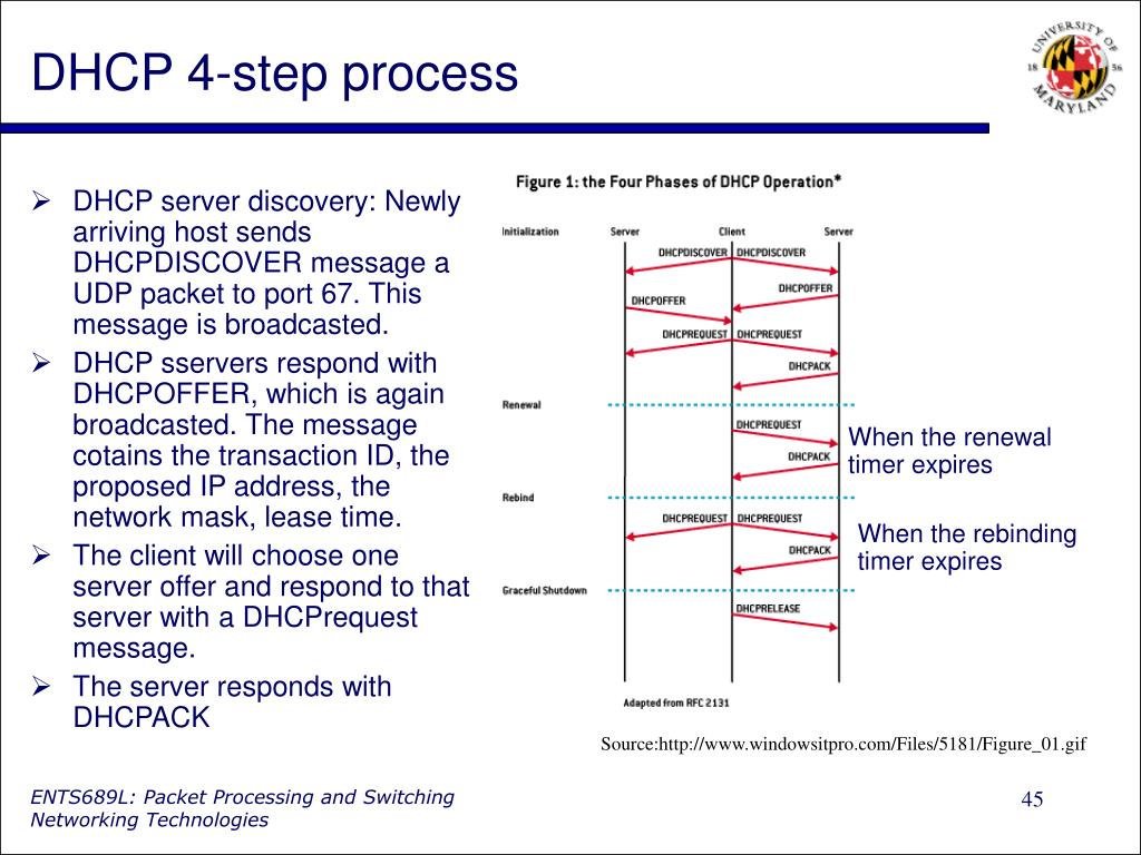 DHCP 4-step process