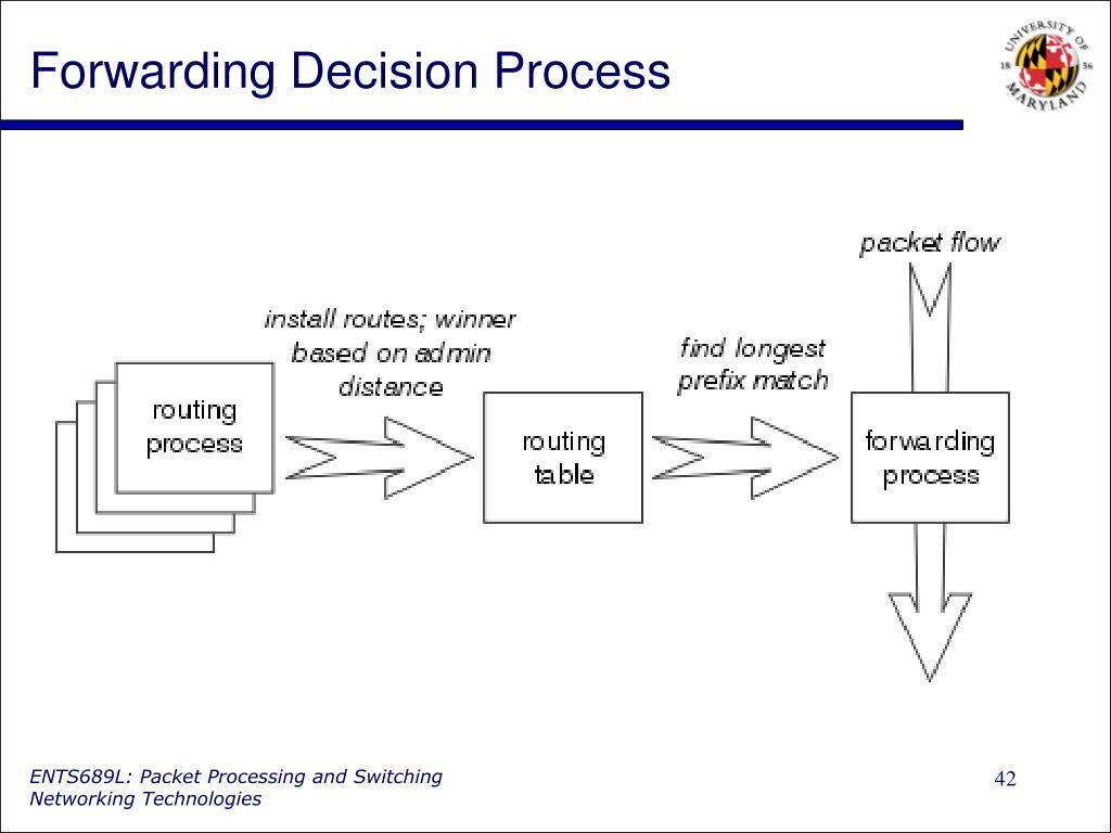 Forwarding Decision Process