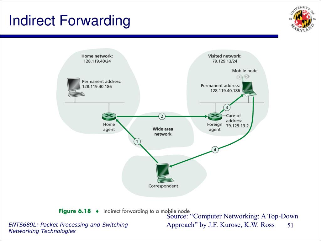 Indirect Forwarding