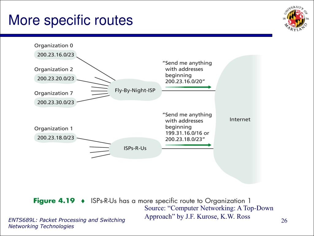 More specific routes