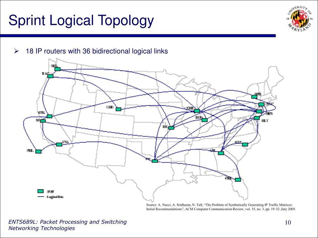 Sprint Logical Topology