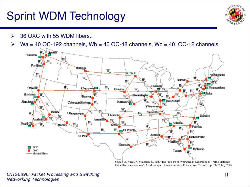Sprint WDM Technology
