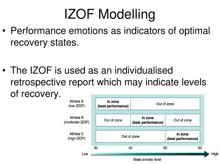 IZOF Modelling
